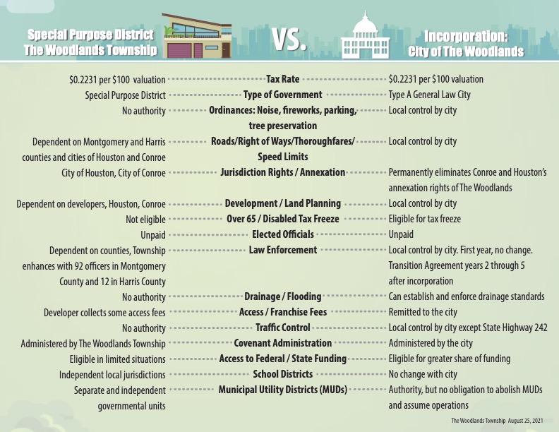 Township vs City Sheet